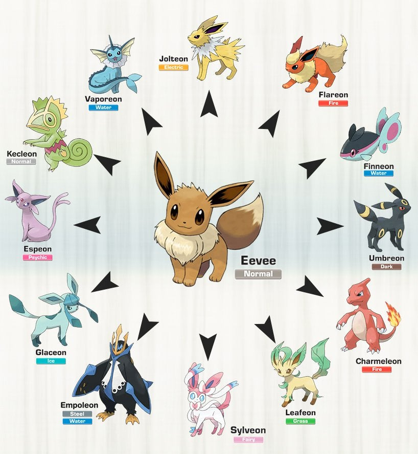 alex3omg blue_eyes brown_eyes charmeleon claws closed_mouth commentary creature eevee empoleon english_commentary english_text espeon fiery_tail finneon fire fish flame flareon full_body gen_1_pokemon gen_2_pokemon gen_3_pokemon gen_4_pokemon gen_5_pokemon gen_6_pokemon gen_7_pokemon glaceon horn jolteon kecleon leafeon looking_at_viewer no_humans pokemon pokemon_(creature) pun simple_background smile standing sylveon tail umbreon vaporeon white_background