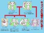 :3 family_tree heart kaette_kita_ultraman kyubey mahou_shoujo_madoka_magica nametake_(nametake) no_humans obake_no_q-tarou q-tarou red_eyes translated ultra_series ultra_seven ultra_seven_(series)