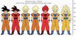dragon_ball dragonball_z kaioken son_gokuu super_saiyan super_saiyan_2 super_saiyan_3 the-devils-corpse_(artist)