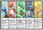 alolan_raichu blaziken character_profile creature enishi_(menkura-rin10) gallade gen_3_pokemon gen_4_pokemon gen_7_pokemon gen_8_pokemon highres inteleon looking_at_viewer lucario mars_symbol no_humans pokemon pokemon_(creature) signature translation_request